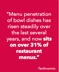 """Menu penetration of bowl dishes has risen steadily over the last several years, and now sits on over 31% of restaurant menus."" - Technomic"
