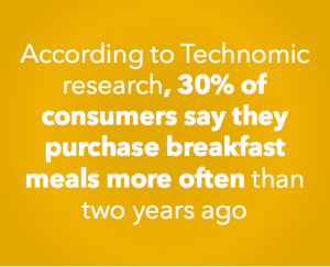 According to Technomic research, 30% of consumers say they purchase breakfast meals more often than two years ago